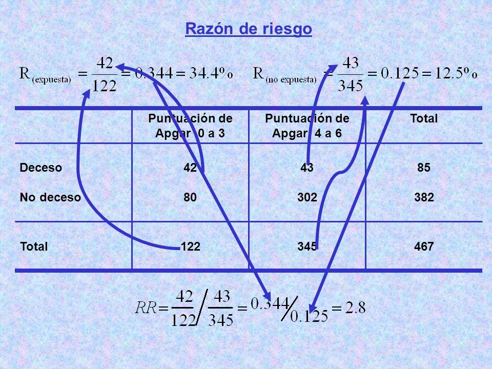 Razón de riesgo 467345122Total 85 382 43 302 42 80 Deceso No deceso TotalPuntuación de Apgar 4 a 6 Puntuación de Apgar 0 a 3