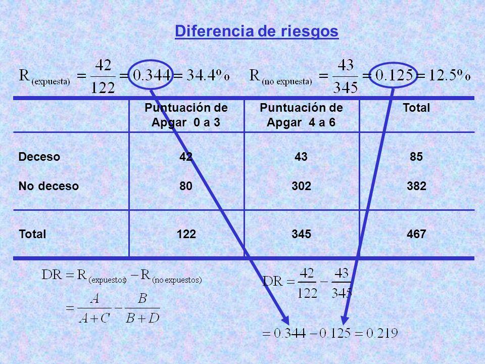 Diferencia de riesgos 467345122Total 85 382 43 302 42 80 Deceso No deceso TotalPuntuación de Apgar 4 a 6 Puntuación de Apgar 0 a 3