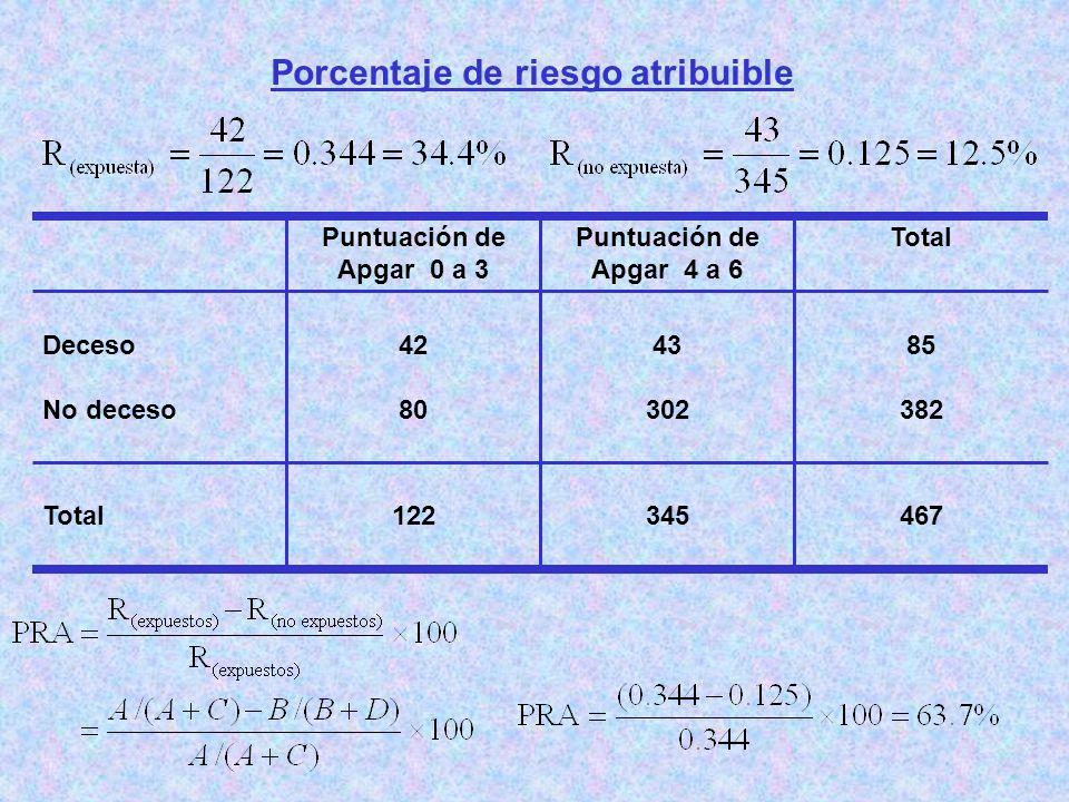 Porcentaje de riesgo atribuible 467345122Total 85 382 43 302 42 80 Deceso No deceso TotalPuntuación de Apgar 4 a 6 Puntuación de Apgar 0 a 3