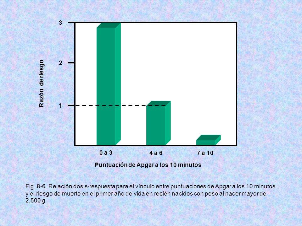 0 a 3 4 a 67 a 10 1 2 3 Razón de riesgo Puntuación de Apgar a los 10 minutos Fig. 8-6. Relación dosis-respuesta para el vínculo entre puntuaciones de