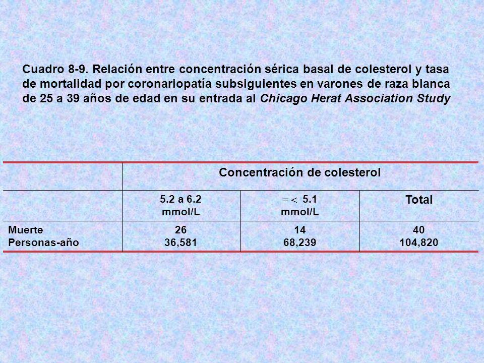Cuadro 8-9. Relación entre concentración sérica basal de colesterol y tasa de mortalidad por coronariopatía subsiguientes en varones de raza blanca de