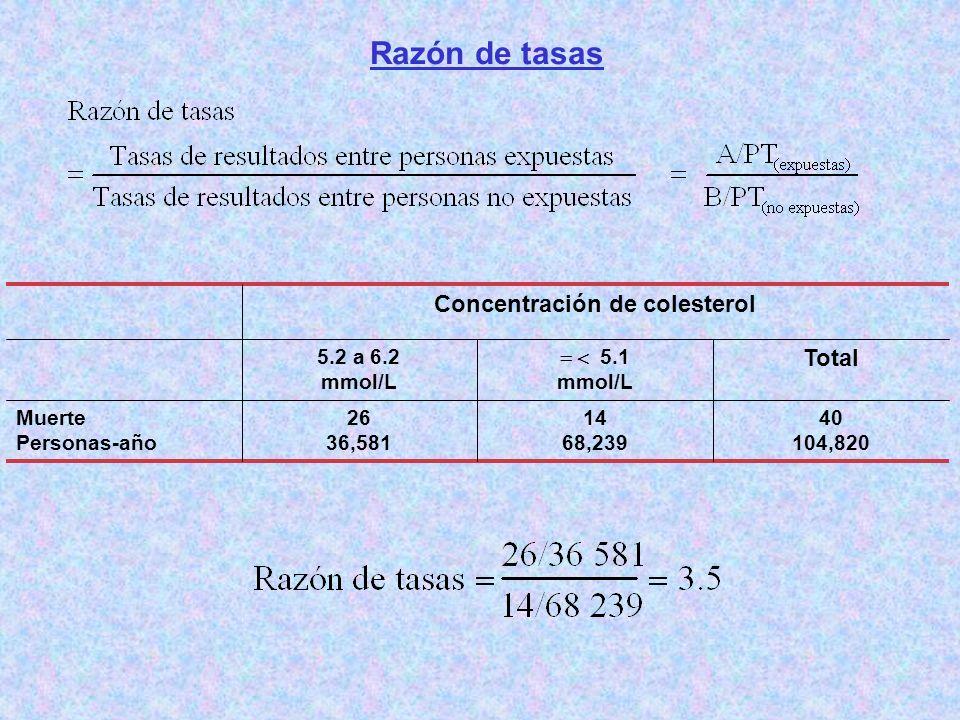 Razón de tasas 40 104,820 14 68,239 26 36,581 Muerte Personas-año Total 5.1 mmol/L 5.2 a 6.2 mmol/L Concentración de colesterol