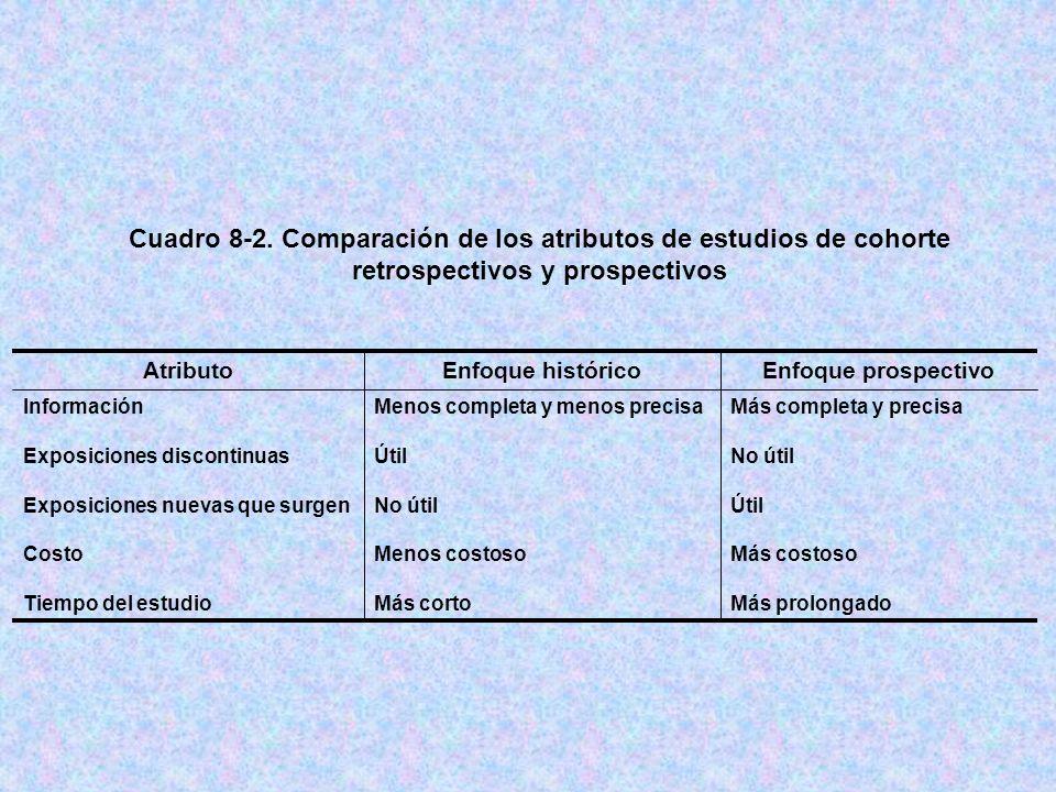 Cuadro 8-2. Comparación de los atributos de estudios de cohorte retrospectivos y prospectivos Más completa y precisa No útil Útil Más costoso Más prol