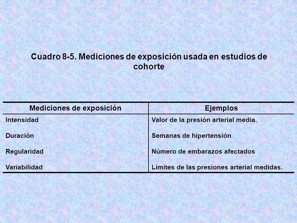 Cuadro 8-5. Mediciones de exposición usada en estudios de cohorte Valor de la presión arterial media. Semanas de hipertensión Número de embarazos afec