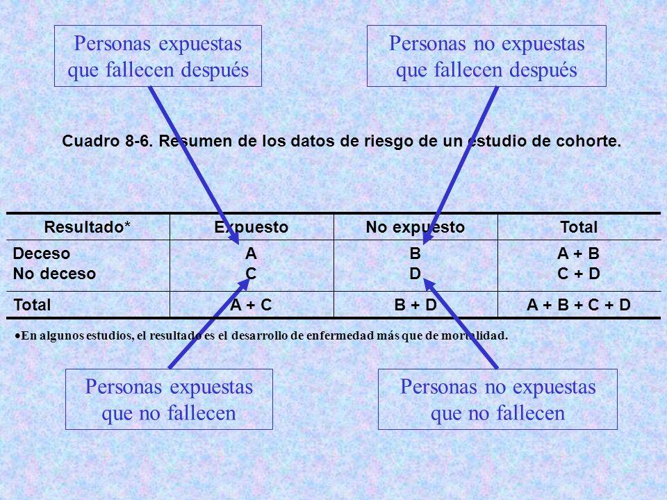 Personas expuestas que no fallecen Cuadro 8-6. Resumen de los datos de riesgo de un estudio de cohorte. A + B + C + DB + DA + CTotal A + B C + D BDBD