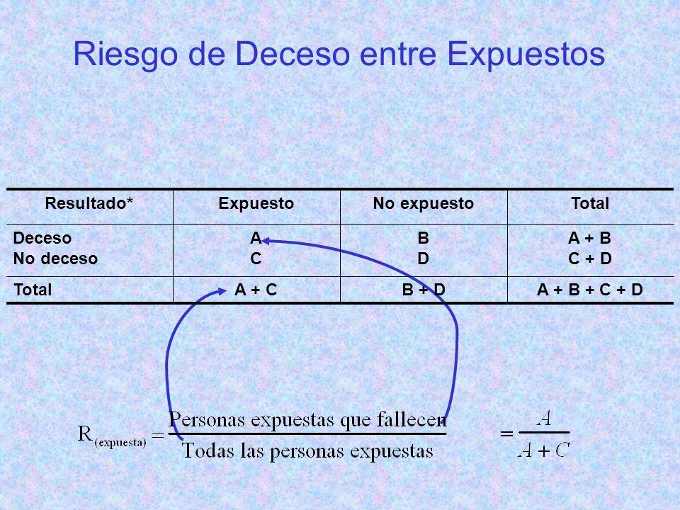 Riesgo de Deceso entre Expuestos A + B + C + DB + DA + CTotal A + B C + D BDBD ACAC Deceso No deceso TotalNo expuestoExpuestoResultado*