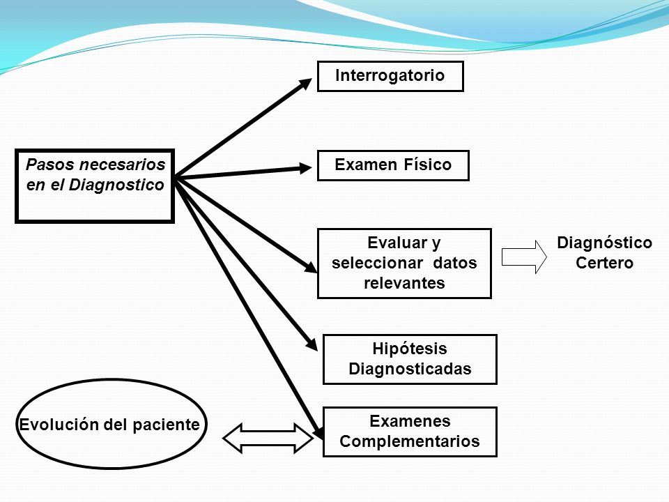 Pasos necesarios en el Diagnostico Interrogatorio Examen Físico Evaluar y seleccionar datos relevantes Examenes Complementarios Evolución del paciente