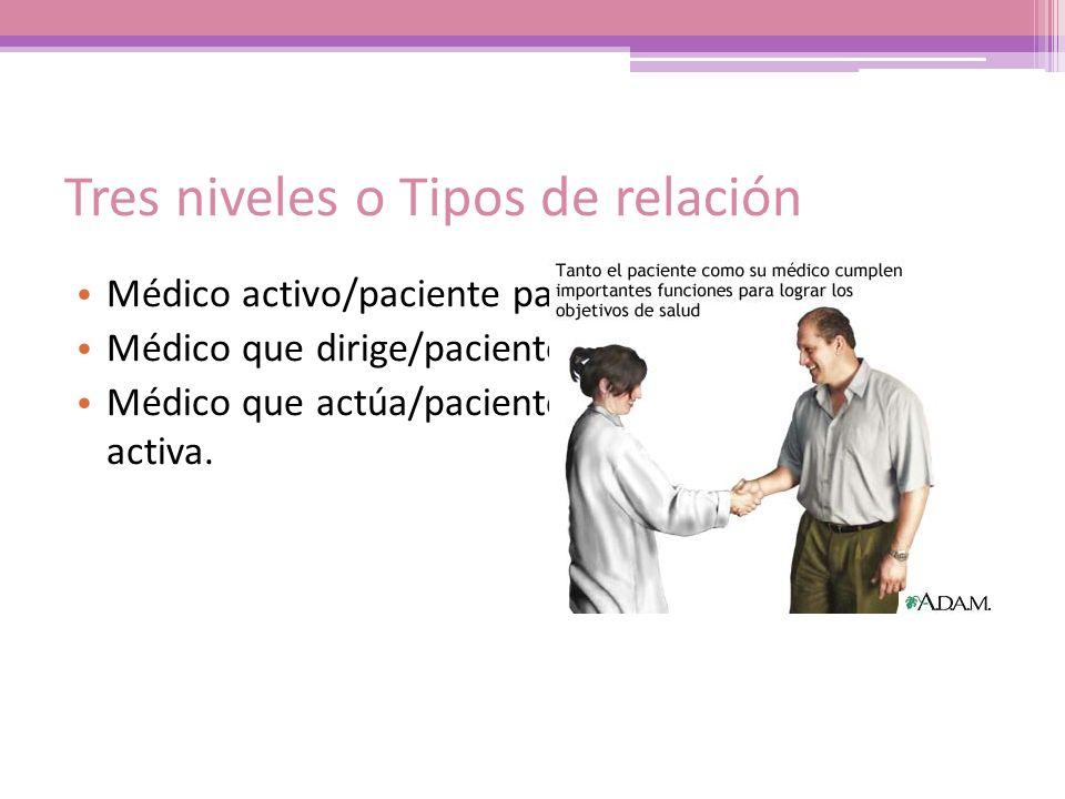 Tres niveles o Tipos de relación Médico activo/paciente pasivo. Médico que dirige/paciente que colabora. Médico que actúa/paciente que participa de ma