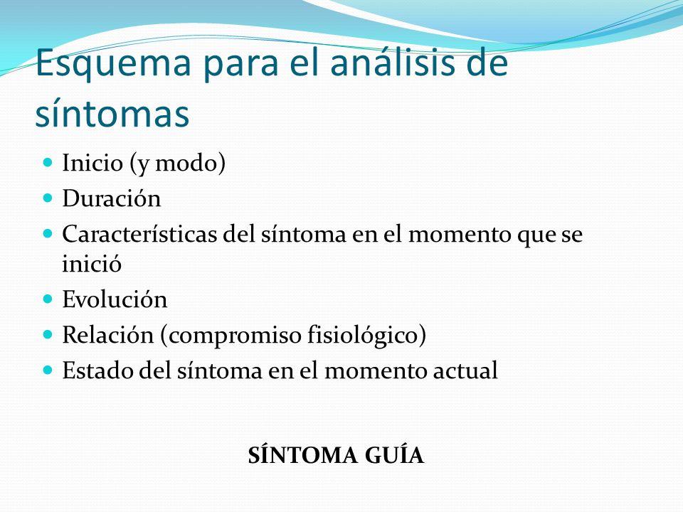 Esquema para el análisis de síntomas Inicio (y modo) Duración Características del síntoma en el momento que se inició Evolución Relación (compromiso f