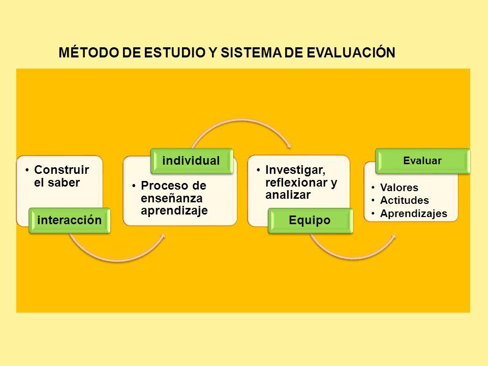 MÉTODO DE ESTUDIO Y SISTEMA DE EVALUACIÓN Construir el saber interacción Proceso de enseñanza aprendizaje individual Investigar, reflexionar y analiza