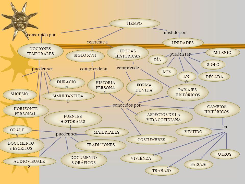 UNIDADES conocidos por SIMULTANEIDA D TIEMPO pueden ser HISTORIA PERSONA L comprende DURACIÓ N comprende su SIGLO XVII ÉPOCAS HISTÓRICAS construido po