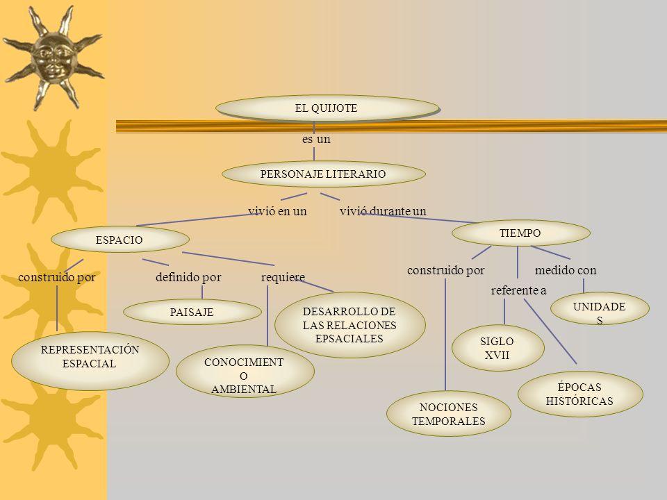 ESPACIO definido por PAISAJE ASENTAMIETOS HUMANOS MEDIO ´ FÍSICO LA LOCALIDAD medido con SERES VIVOS habitado por transformado por referido a LA REGIÓN EL PAÍS EL MUNDO tienen determinada por POBLACIÓN ESTRUCTUR A EVOLUCIÓN FORMAS DE PENSAR Y COMPORTARSE crean su ORGANIZACIÓN POLÍTICA Y CULTURAL caracterizados por conformados pordeterminan la CREENCIAS COSTUMBRES TRADICIONES VALORES CONVIVENCI A requiere RESPETO CONOCERSE a través de DIÁLOGO DIVERGENCIAS ACUERDOS