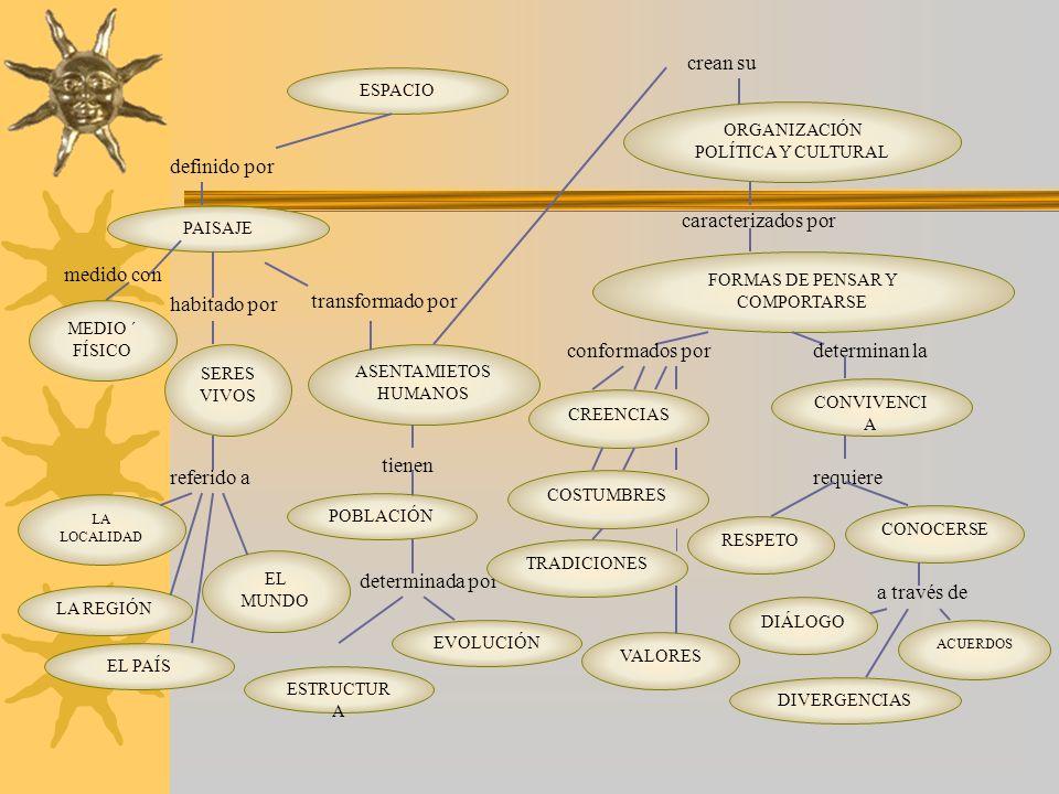 crean su requiere CONVIVENCIA VIDA EN SOCIEDAD ORGANIZACIONES LOCALIDAD ACTIVIDADES HUMANAS ORGANIZACIÓN SOCIAL supone de SERES VIVOS ESPACIO definido por PAISAJE ASENTAMIETOS HUMANOS MEDIO ´ FÍSICO medido con habitado portransformado por tiene regula