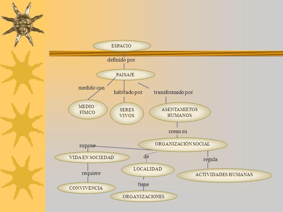 crean su requiere CONVIVENCIA VIDA EN SOCIEDAD ORGANIZACIONES LOCALIDAD ACTIVIDADES HUMANAS ORGANIZACIÓN SOCIAL supone de SERES VIVOS ESPACIO definido
