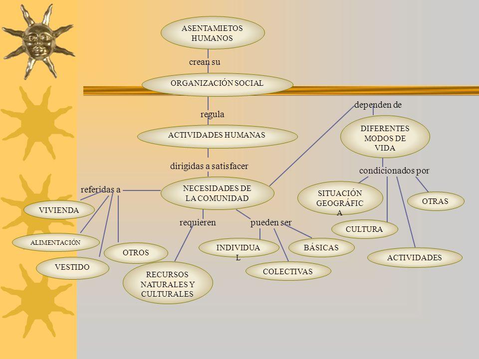 ESPACIO ESPACIOS CONCRETOS construido por REPRESENTACIÓN ESPACIAL definido por PAISAJE requiere CONOCIMIENT O AMBIENTAL DESARROLLO DE LAS RELACIONES EPSACIALES referido a relacionados con BARRIO CONOCIDOS LOCALIDAD medido con VIVIDOS PROVINCIA PAÍS MUNDO necesarias para ORIENTACIÓ N LOCALIZACIÓ N REPRESENTACIÓN APRECIACIÓN DE DISTANCIAS DIAPOSITIVAS CROQUIS MAPAS PLANOS GRÁFICAS LÁMINAS IMÁGENES