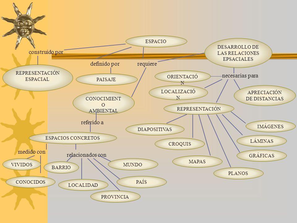 ESPACIO ESPACIOS CONCRETOS construido por REPRESENTACIÓN ESPACIAL definido por PAISAJE requiere CONOCIMIENT O AMBIENTAL DESARROLLO DE LAS RELACIONES E