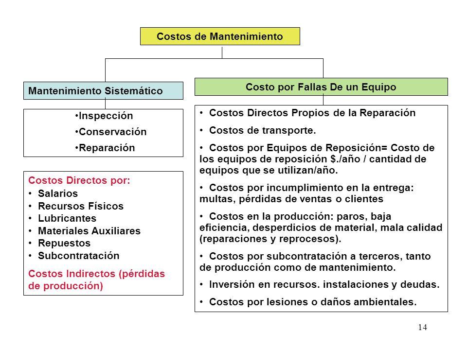 14 Costos de Mantenimiento Mantenimiento Sistemático Inspección Conservación Reparación Costos Directos por: Salarios Recursos Físicos Lubricantes Mat