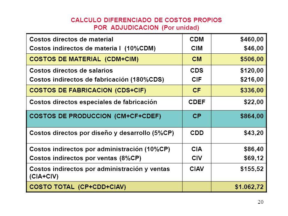 20 CALCULO DIFERENCIADO DE COSTOS PROPIOS POR ADJUDICACION (Por unidad) Costos directos de material Costos indirectos de materia l (10%CDM) CDM CIM $4