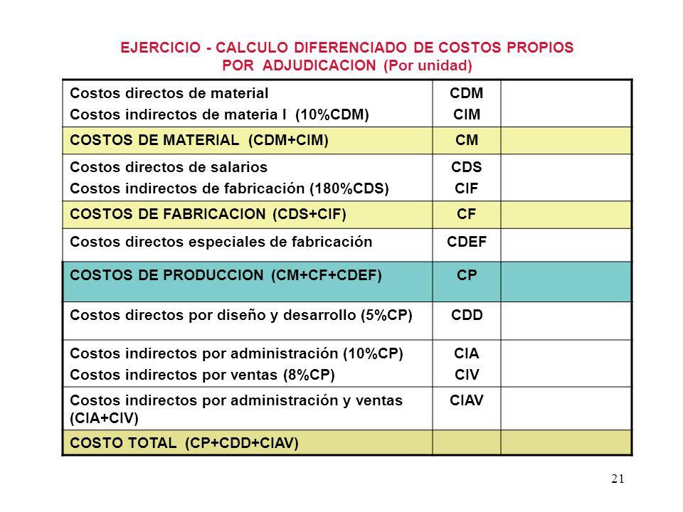 21 EJERCICIO - CALCULO DIFERENCIADO DE COSTOS PROPIOS POR ADJUDICACION (Por unidad) Costos directos de material Costos indirectos de materia l (10%CDM