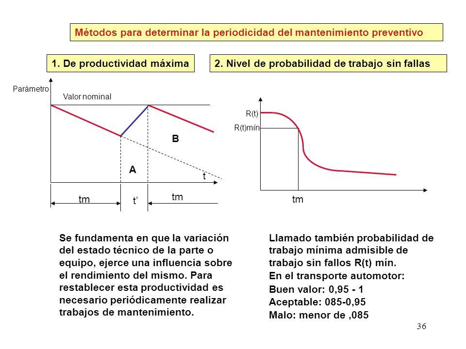 36 tm Métodos para determinar la periodicidad del mantenimiento preventivo 1. De productividad máxima tm t A B Se fundamenta en que la variación del e