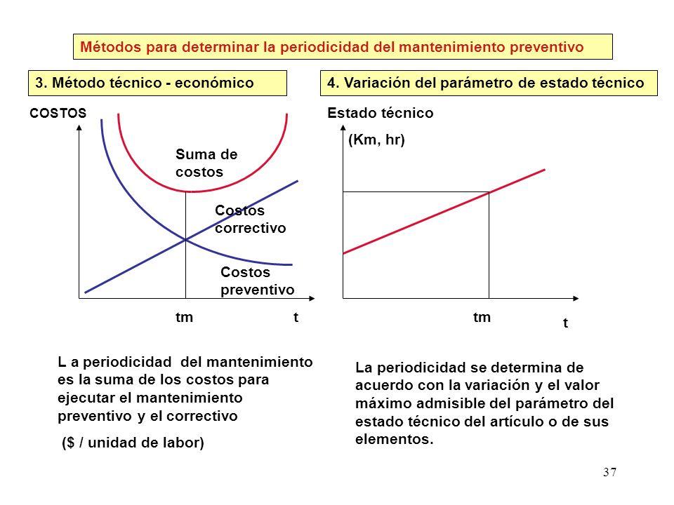 37 COSTOS t t Estado técnico (Km, hr) tm L a periodicidad del mantenimiento es la suma de los costos para ejecutar el mantenimiento preventivo y el co