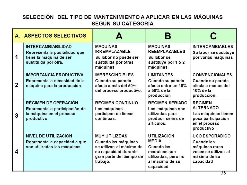 38 A. ASPECTOS SELECTIVOS ABC 1 INTERCAMBIABILIDAD Representa la posibilidad que tiene la máquina de ser sustituida por otra. MAQUINAS IRREMPLAZABLE S