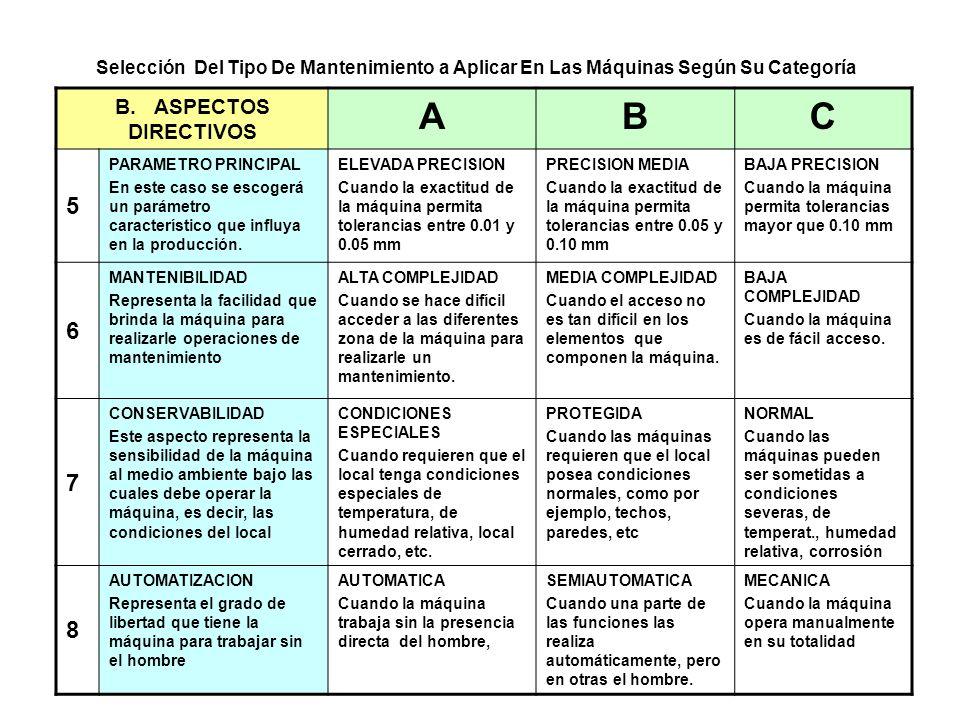 39 B. ASPECTOS DIRECTIVOS ABC 5 PARAMETRO PRINCIPAL En este caso se escogerá un parámetro característico que influya en la producción. ELEVADA PRECISI