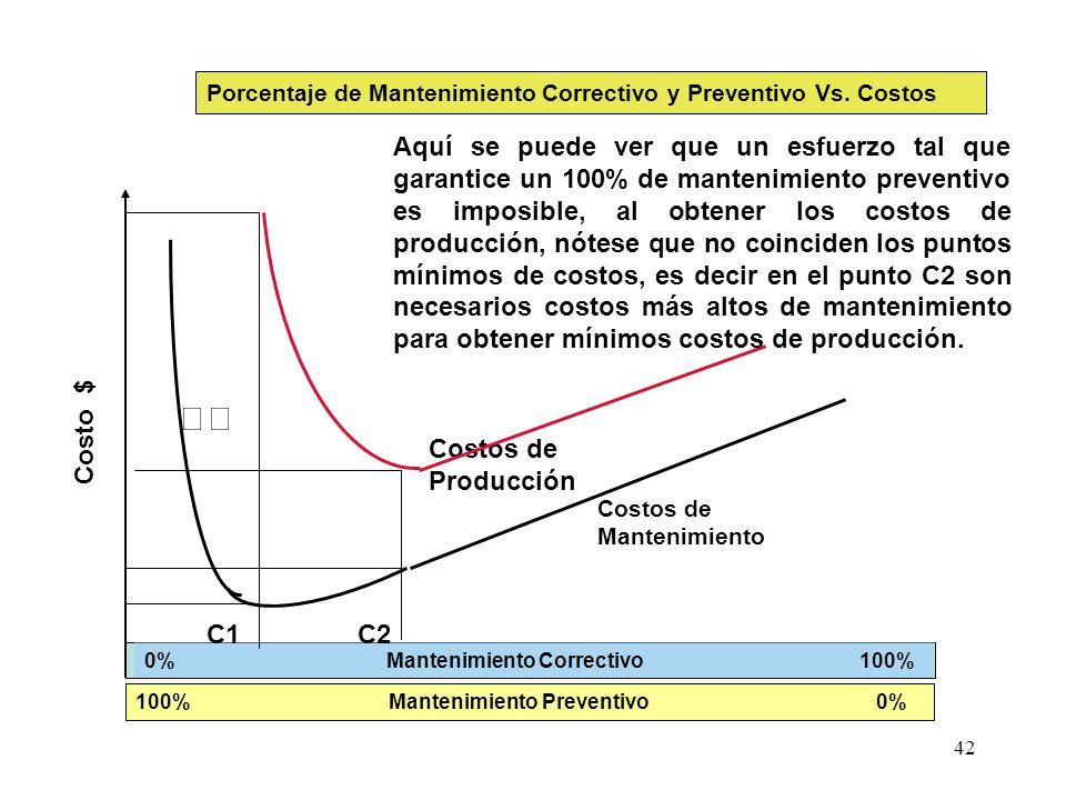 42 Mantenimiento 0% Mantenimiento Correctivo 100% Costo $ Costos de Producción Costos de Mantenimiento 100% Mantenimiento Preventivo 0% Porcentaje de