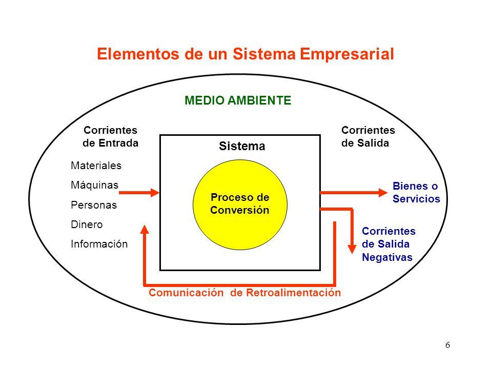 6 Elementos de un Sistema Empresarial Proceso de Conversión Sistema Corrientes de Entrada Materiales Máquinas Personas Dinero Información Corrientes d