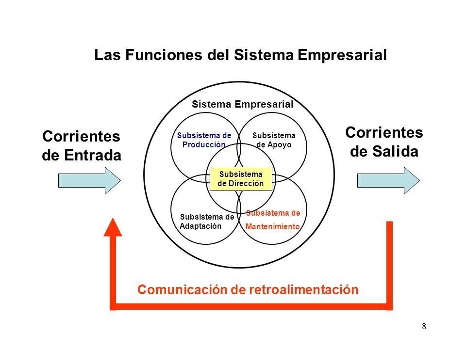 8 Subsistema de Producción Subsistema de Apoyo Subsistema de Mantenimiento Subsistema de Adaptación Subsistema de Dirección Comunicación de retroalime