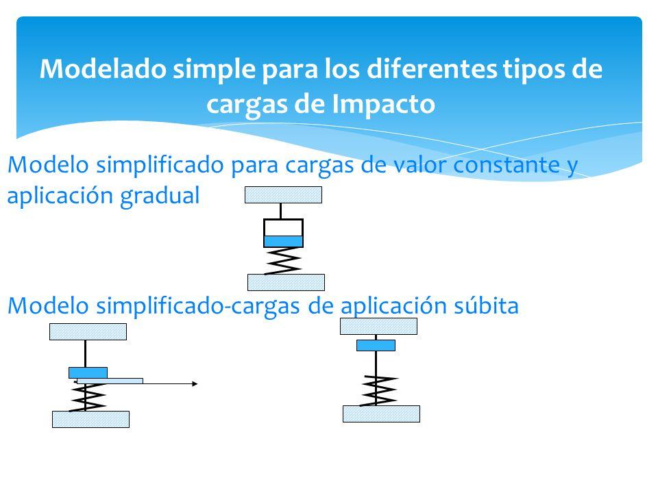 Modelo simplificado para cargas de valor constante y aplicación gradual Modelo simplificado-cargas de aplicación súbita Modelado simple para los difer