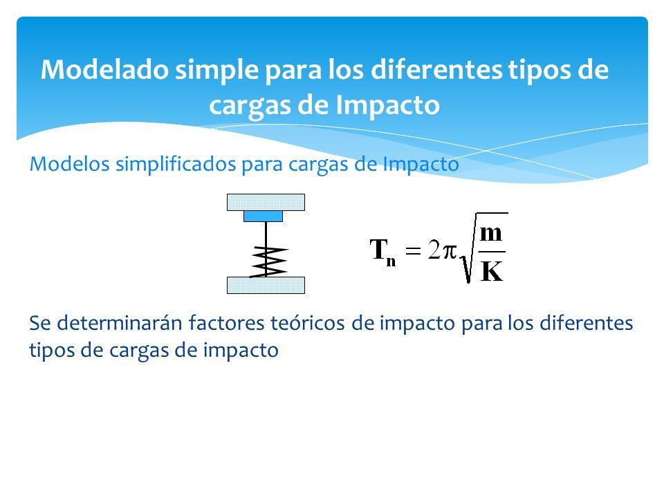 Modelos simplificados para cargas de Impacto Se determinarán factores teóricos de impacto para los diferentes tipos de cargas de impacto Modelado simp
