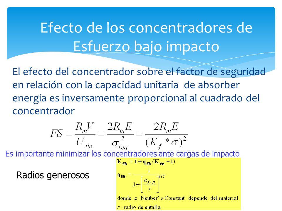 El efecto del concentrador sobre el factor de seguridad en relación con la capacidad unitaria de absorber energía es inversamente proporcional al cuad
