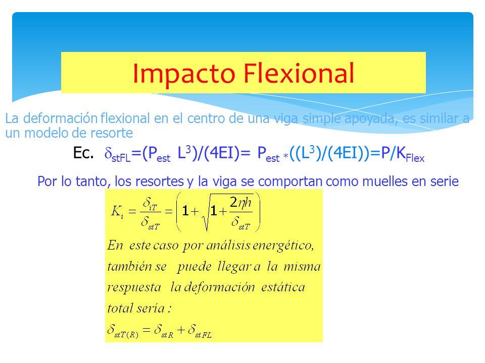 Por lo tanto, los resortes y la viga se comportan como muelles en serie Ec. stFL =(P est L 3 )/(4EI)= P est * ((L 3 )/(4EI))=P/K Flex La deformación f