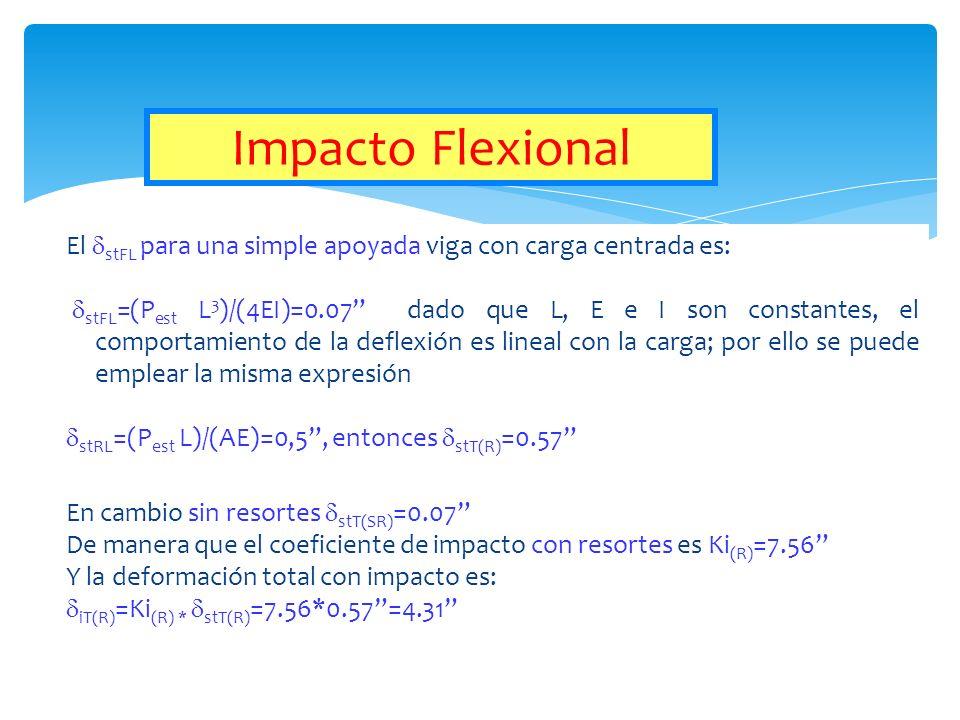 El stFL para una simple apoyada viga con carga centrada es: stFL =(P est L 3 )/(4EI)=0.07 dado que L, E e I son constantes, el comportamiento de la de