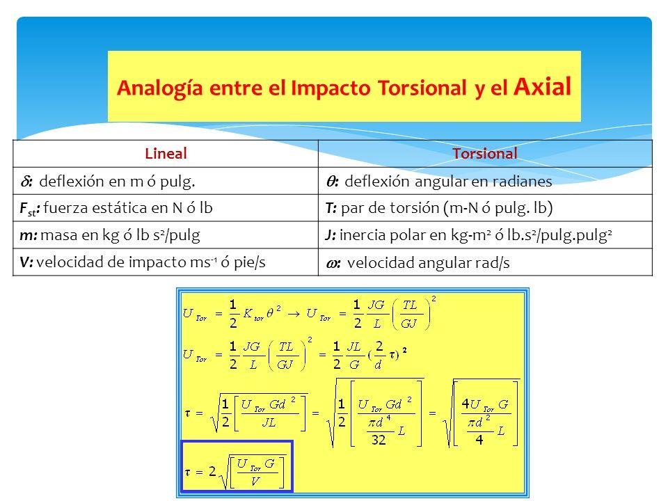 Analogía entre el Impacto Torsional y el Axial LinealTorsional : deflexión en m ó pulg. : deflexión angular en radianes F st : fuerza estática en N ó