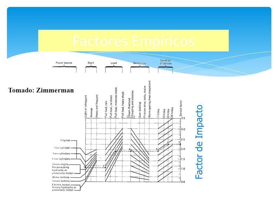 Factores Empíricos Factor de Impacto Tomado: Zimmerman