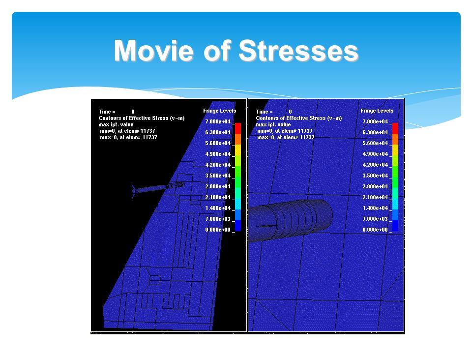 Movie of Stresses