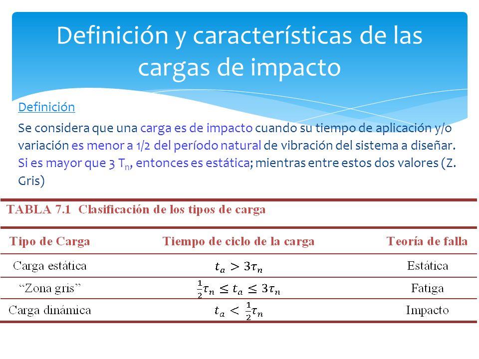Definición Se considera que una carga es de impacto cuando su tiempo de aplicación y/o variación es menor a 1/2 del período natural de vibración del s