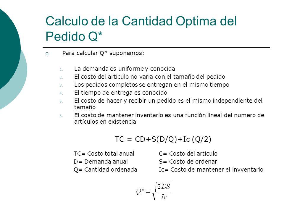 Calculo de la Cantidad Optima del Pedido Q* Para calcular Q* suponemos: 1. La demanda es uniforme y conocida 2. El costo del articulo no varia con el