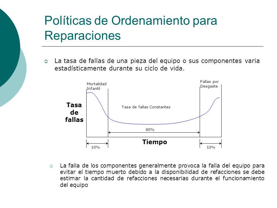 Políticas de Ordenamiento para Reparaciones La tasa de fallas de una pieza del equipo o sus componentes varia estadísticamente durante su ciclo de vid