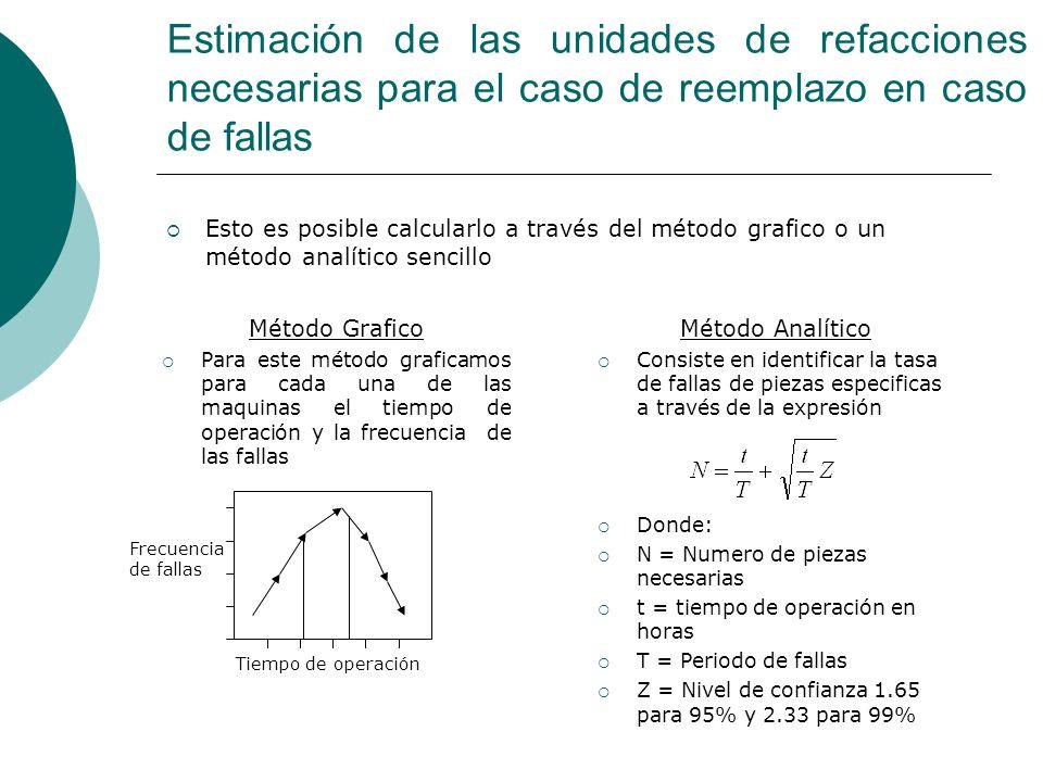 Estimación de las unidades de refacciones necesarias para el caso de reemplazo en caso de fallas Esto es posible calcularlo a través del método grafic