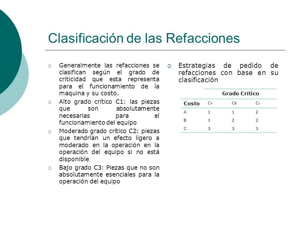 Clasificación de las Refacciones Generalmente las refacciones se clasifican según el grado de criticidad que esta representa para el funcionamiento de