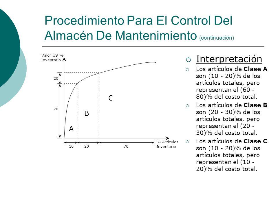 Procedimiento Para El Control Del Almacén De Mantenimiento (continuación) C A B 70 102070 20 Valor US % Inventario % Artículos Inventario Interpretaci