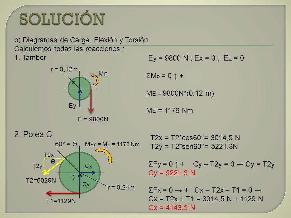 b) Diagramas de Carga, Flexión y Torsión Calculemos todas las reacciones : 1. Tambor 2. Polea C F = 9800N r = 0,12m Ey Ey = 9800 N ; Ex = 0 ; Ez = 0 Σ
