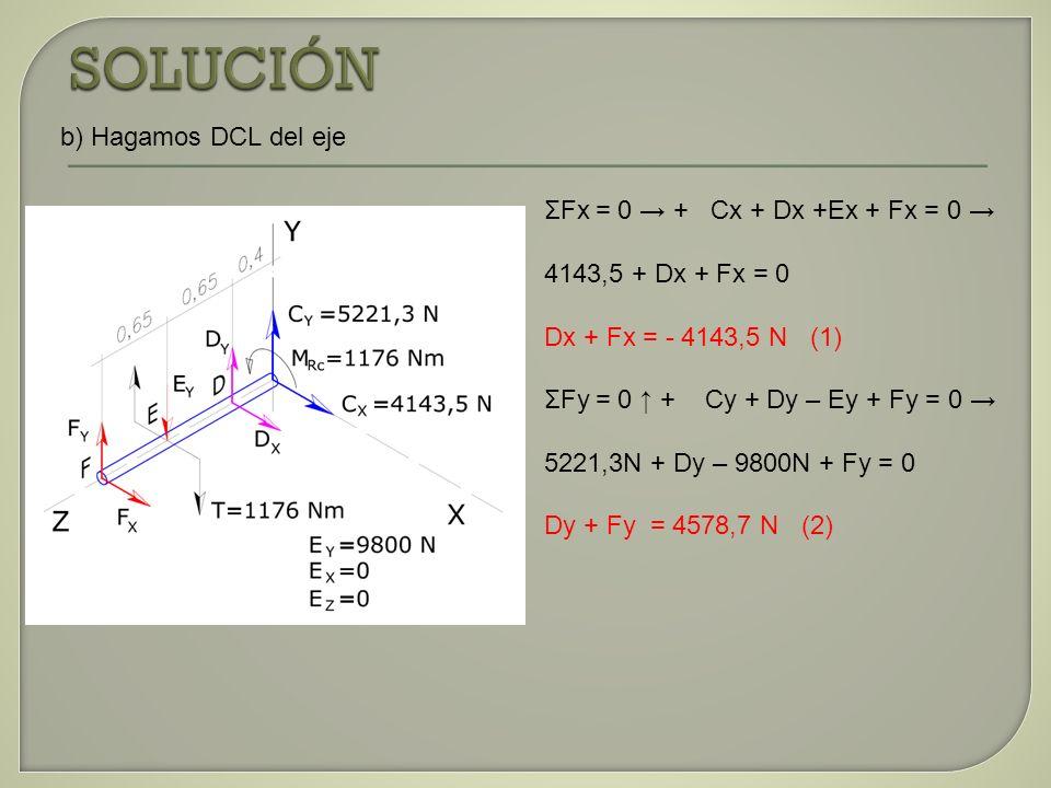 ΣFx = 0 + Cx + Dx +Ex + Fx = 0 4143,5 + Dx + Fx = 0 Dx + Fx = - 4143,5 N (1) ΣFy = 0 + Cy + Dy – Ey + Fy = 0 5221,3N + Dy – 9800N + Fy = 0 Dy + Fy = 4