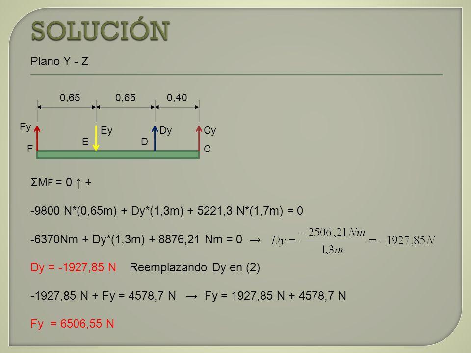 ΣM F = 0 + -9800 N*(0,65m) + Dy*(1,3m) + 5221,3 N*(1,7m) = 0 -6370Nm + Dy*(1,3m) + 8876,21 Nm = 0 Dy = -1927,85 N Reemplazando Dy en (2) -1927,85 N +