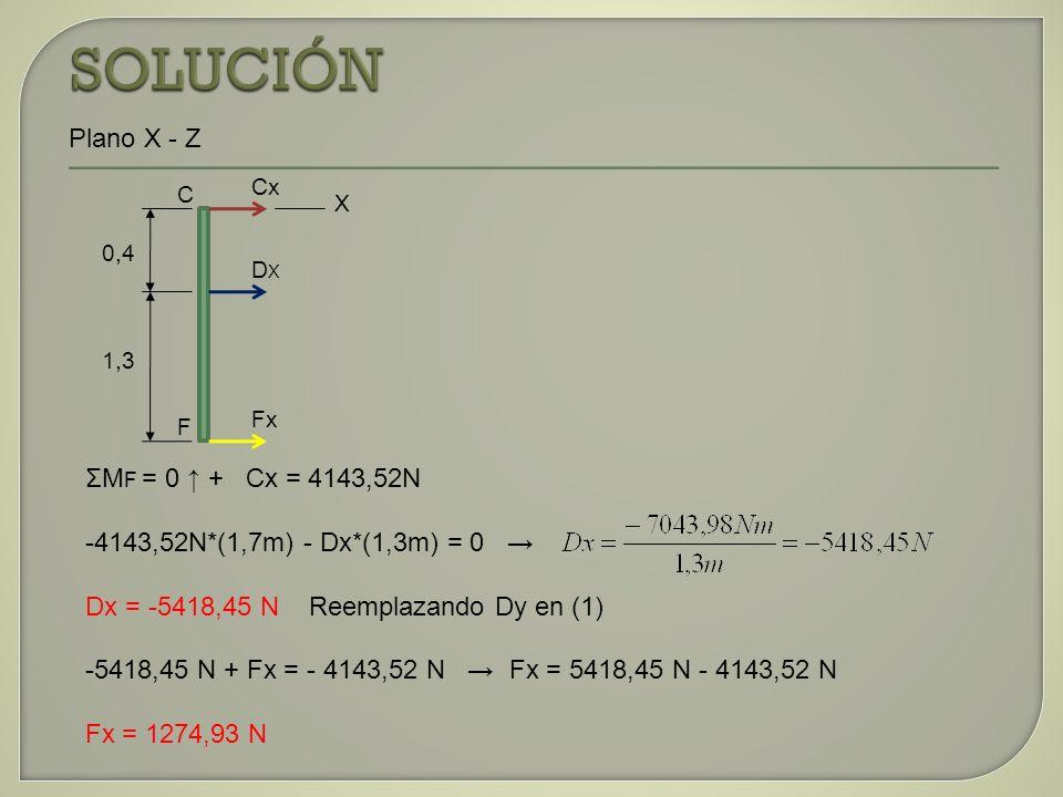 ΣM F = 0 + Cx = 4143,52N -4143,52N*(1,7m) - Dx*(1,3m) = 0 Dx = -5418,45 N Reemplazando Dy en (1) -5418,45 N + Fx = - 4143,52 N Fx = 5418,45 N - 4143,5