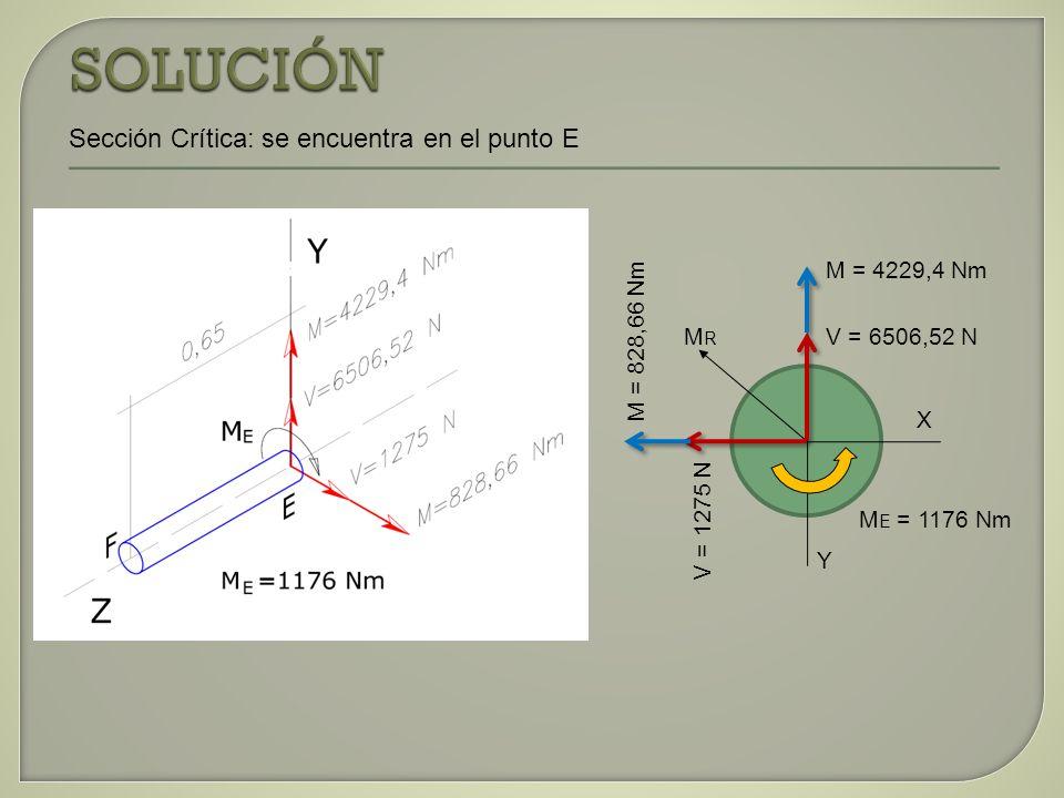 Sección Crítica: se encuentra en el punto E M = 4229,4 Nm V = 6506,52 N V = 1275 N M = 828,66 Nm MRMR M E = 1176 Nm X Y