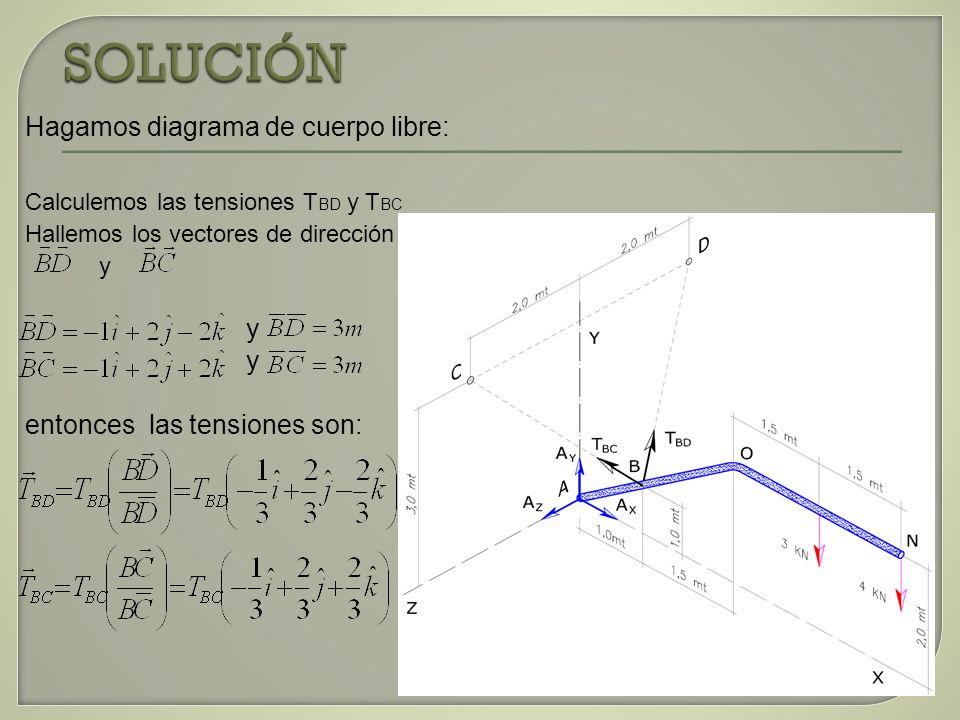 a) Potencia del motor en Hp Ahora analicemos la polea B También sabemos que: ω B = 46,68 rad/s = η B P M = 294 Nm * (46,68 rad/s) = 13724,0 watts, 1Hp = 745,7 watts Pmotor = 18,40 Hp r = 0,06m ΣM B = 0 + M B – (6029N)*(0,06m) + (1129N)*(0,06m) = 0 M B = 294 Nm = Ƭ B Ahora P M = Ƭ B * η B 60° T1 = 1129 N T2 = 6029 N B